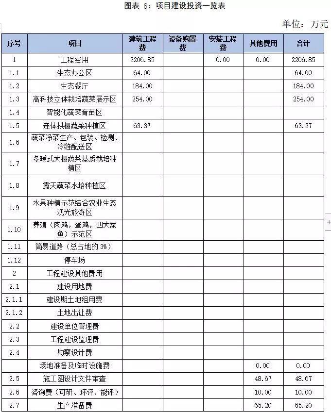 广东某农业生态园建设项目可行性研究报告案例